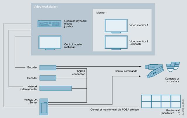Simatic WinCC Open Architecture (WinCC OA)  «СИС Инкорпорэйтед